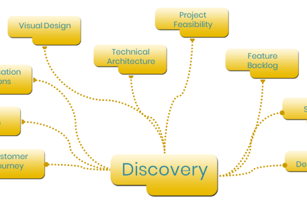 Discoverydiagram