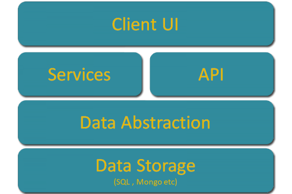 Full STack Development
